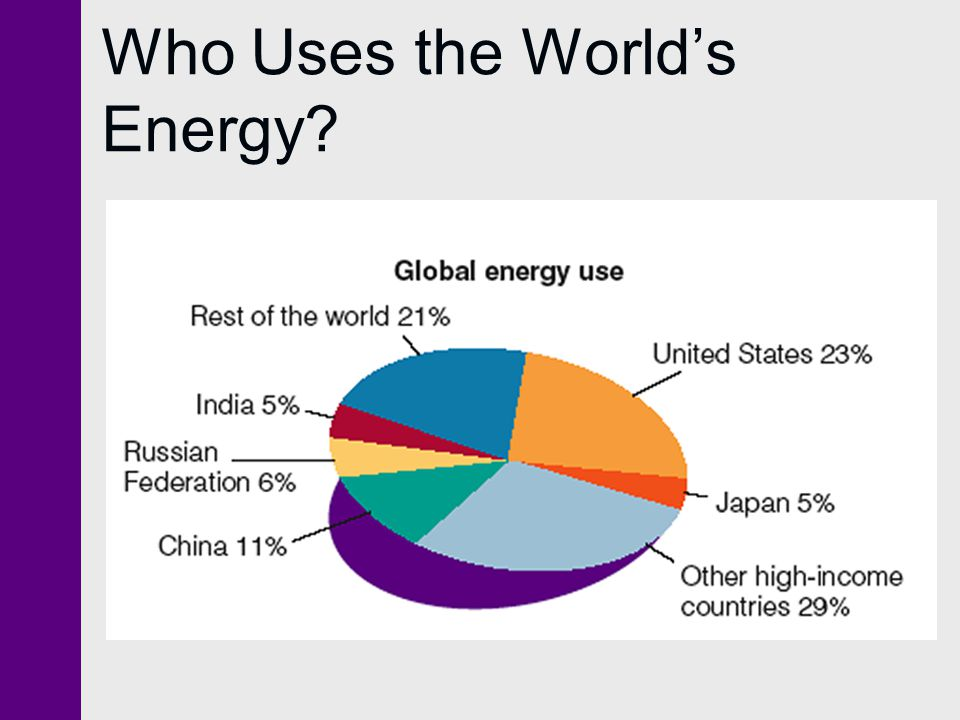 Who Uses the World's Energy