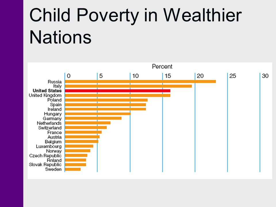 Child Poverty in Wealthier Nations