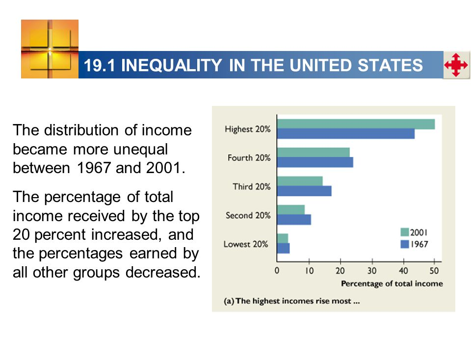 19.1 INEQUALITY IN THE UNITED STATES The distribution of income became more unequal between 1967 and 2001. The percentage of total income received by