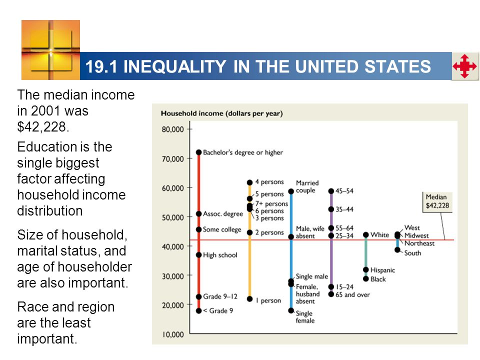 19.1 INEQUALITY IN THE UNITED STATES The median income in 2001 was $42,228. Education is the single biggest factor affecting household income distribu