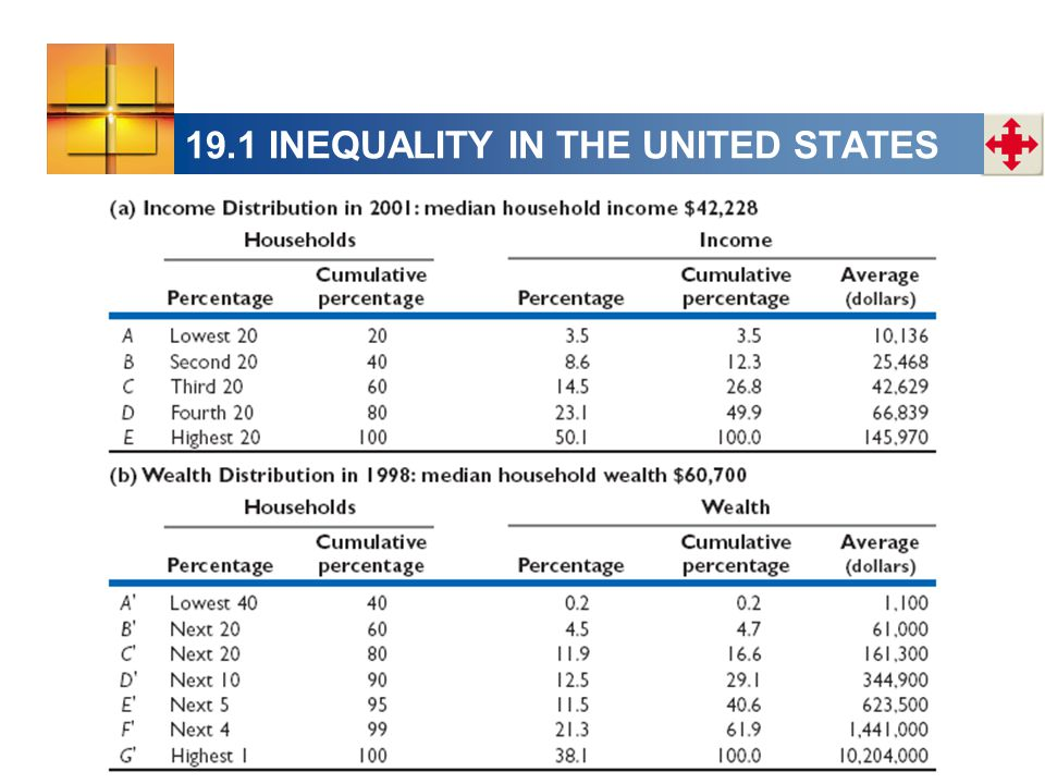 19.1 INEQUALITY IN THE UNITED STATES