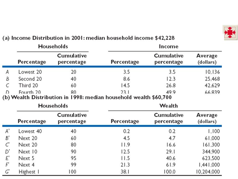  Lorenz Curves A Lorenz curve is a curve that graphs the cumulative percentage of income (or wealth) against the cumulative percentage of households.