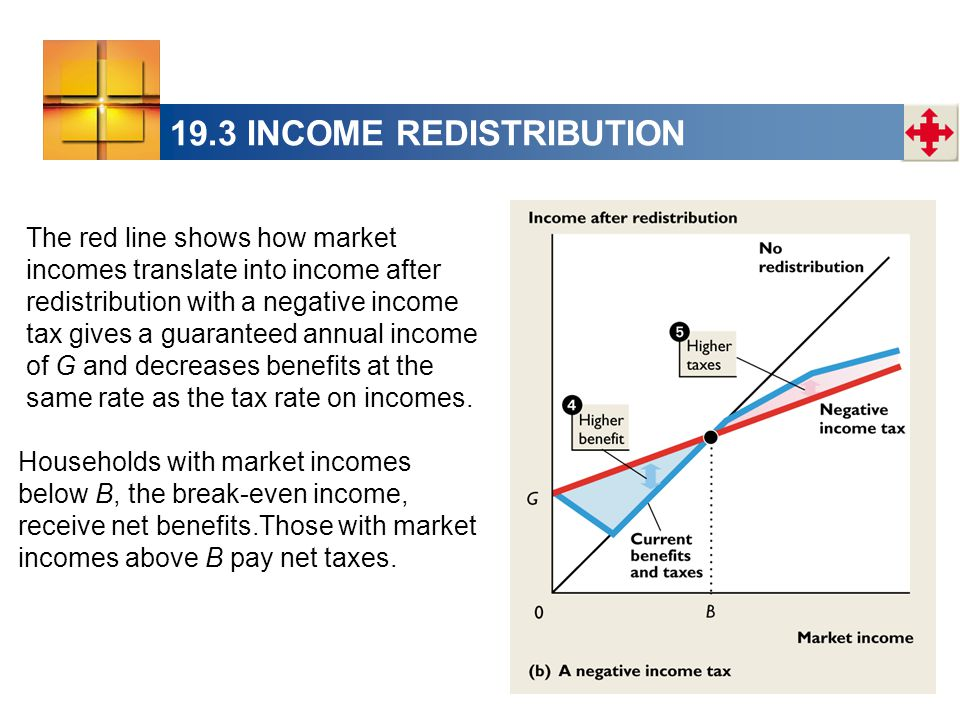 19.3 INCOME REDISTRIBUTION The red line shows how market incomes translate into income after redistribution with a negative income tax gives a guarant