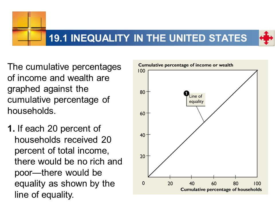 19.1 INEQUALITY IN THE UNITED STATES The cumulative percentages of income and wealth are graphed against the cumulative percentage of households. 1. I