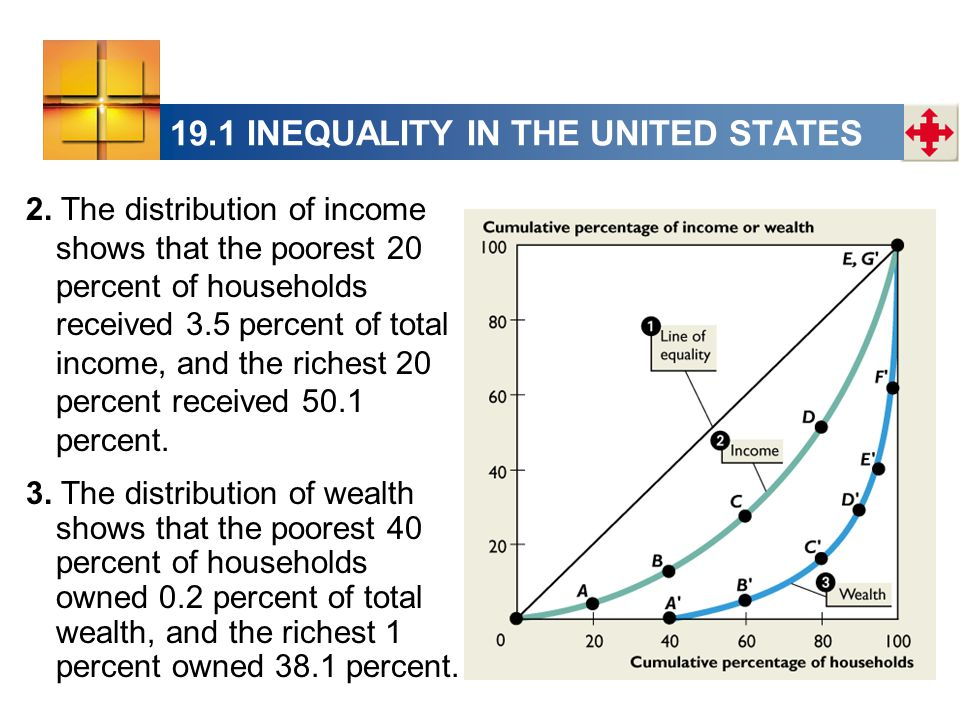 19.1 INEQUALITY IN THE UNITED STATES 2. The distribution of income shows that the poorest 20 percent of households received 3.5 percent of total incom