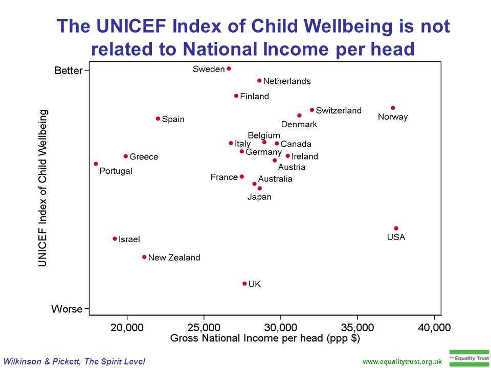 www.equalitytrust.org.uk Wilkinson & Pickett, The Spirit Level The UNICEF Index of Child Wellbeing is not related to National Income per head