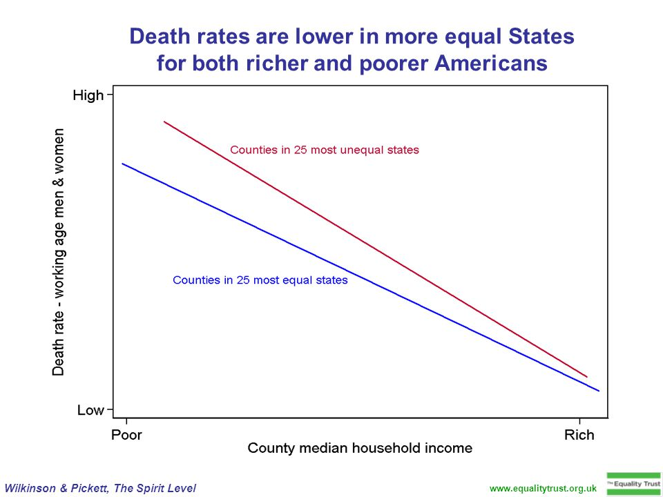 www.equalitytrust.org.uk Wilkinson & Pickett, The Spirit Level Death rates are lower in more equal States for both richer and poorer Americans