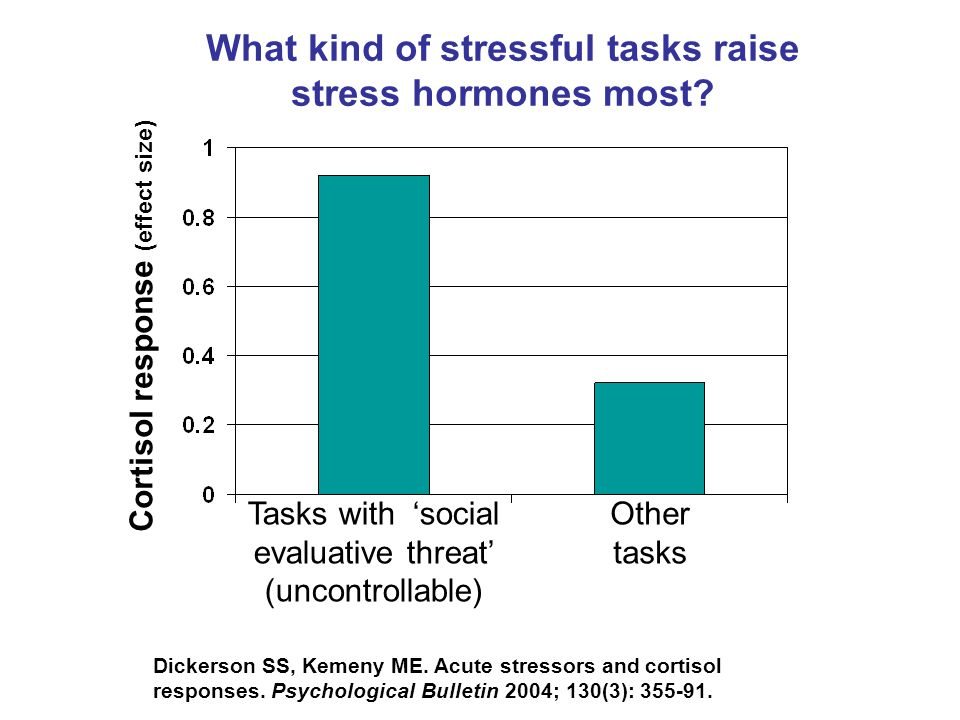 Other tasks Tasks with 'social evaluative threat' (uncontrollable) Cortisol response (effect size) Dickerson SS, Kemeny ME.