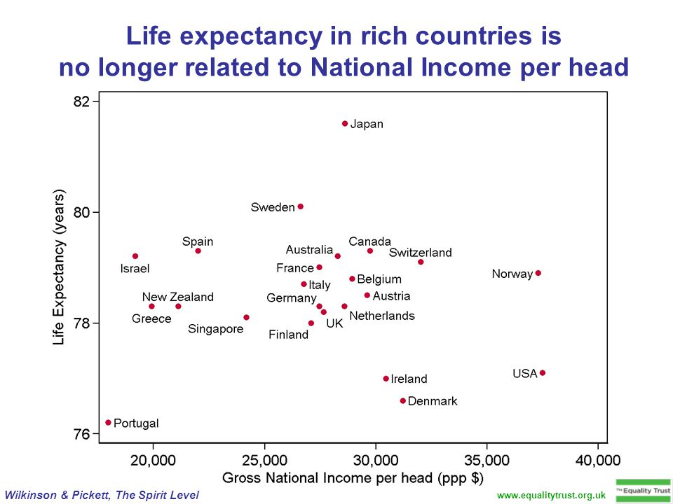 Wilkinson & Pickett, The Spirit Level Life expectancy in rich countries is no longer related to National Income per head