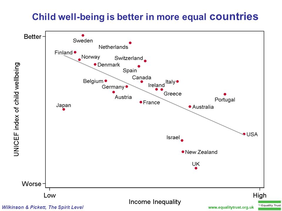 www.equalitytrust.org.uk Wilkinson & Pickett, The Spirit Level Child well-being is better in more equal countries