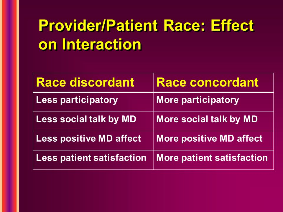 Race discordantRace concordant Less participatoryMore participatory Less social talk by MDMore social talk by MD Less positive MD affectMore positive MD affect Less patient satisfactionMore patient satisfaction