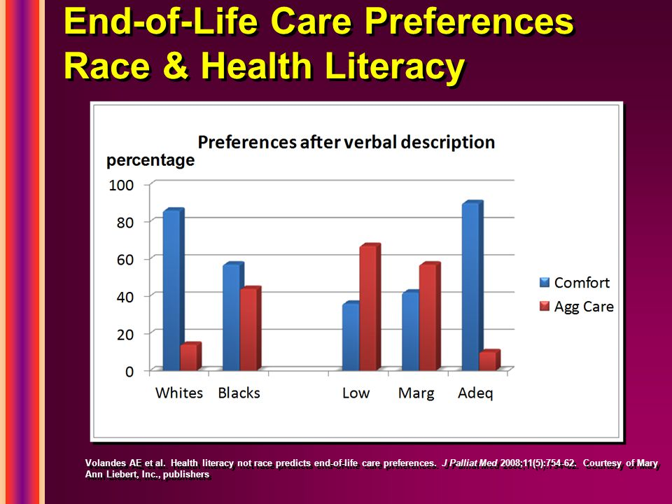 End-of-Life Care Preferences Race & Health Literacy Volandes AE et al. Health literacy not race predicts end-of-life care preferences. J Palliat Med 2