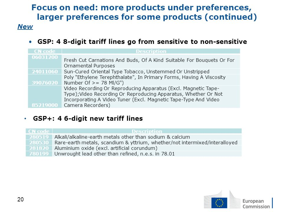 New GSP: 4 8-digit tariff lines go from sensitive to non-sensitive Focus on need: more products under preferences, larger preferences for some products (continued) GSP+: 4 6-digit new tariff lines CN codeDescription 06031200 Fresh Cut Carnations And Buds, Of A Kind Suitable For Bouquets Or For Ornamental Purposes 24011060Sun-Cured Oriental Type Tobacco, Unstemmed Or Unstripped 39076020 Poly Ethylene Terephthalate , In Primary Forms, Having A Viscosity Number Of >= 78 Ml/G ) 85219000 Video Recording Or Reproducing Apparatus (Excl.