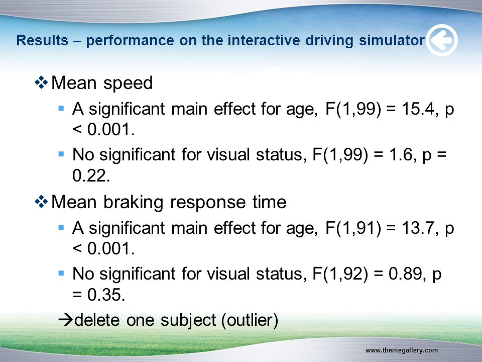 www.themegallery.com Results – performance on the interactive driving simulator  Mean speed  A significant main effect for age, F(1,99) = 15.4, p < 0.001.