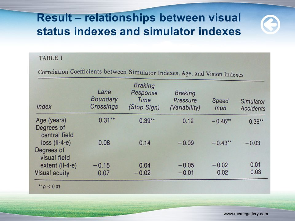 www.themegallery.com Result – relationships between visual status indexes and simulator indexes