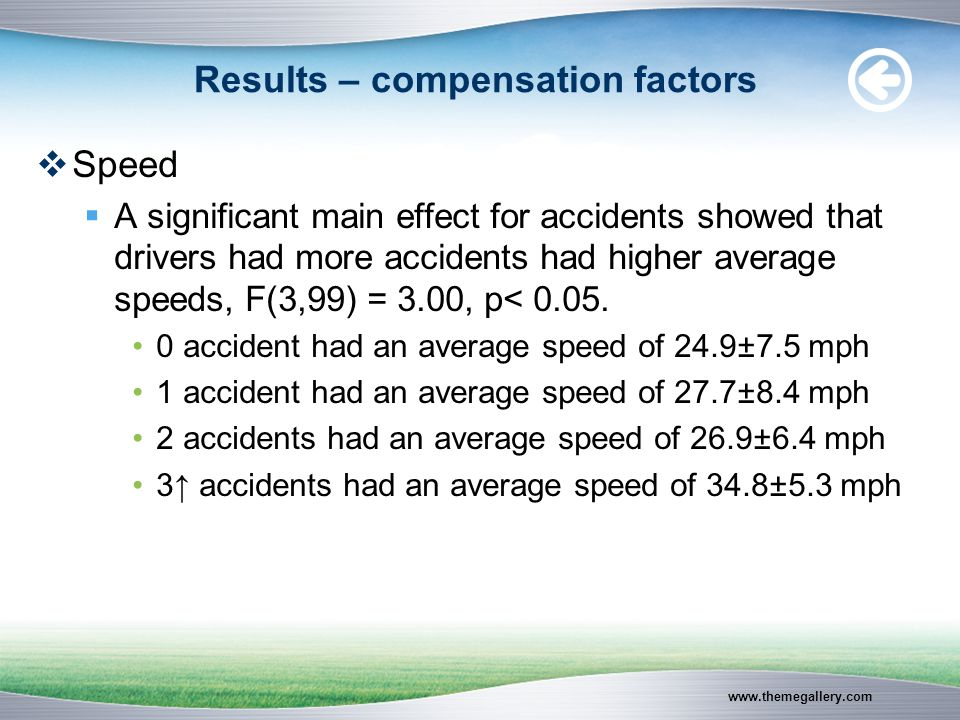 www.themegallery.com Results – compensation factors  Speed  A significant main effect for accidents showed that drivers had more accidents had higher average speeds, F(3,99) = 3.00, p< 0.05.