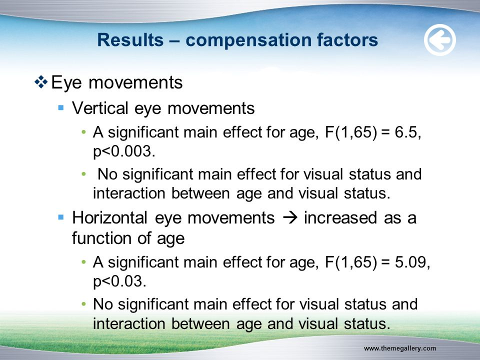 www.themegallery.com Results – compensation factors  Eye movements  Vertical eye movements A significant main effect for age, F(1,65) = 6.5, p<0.003.