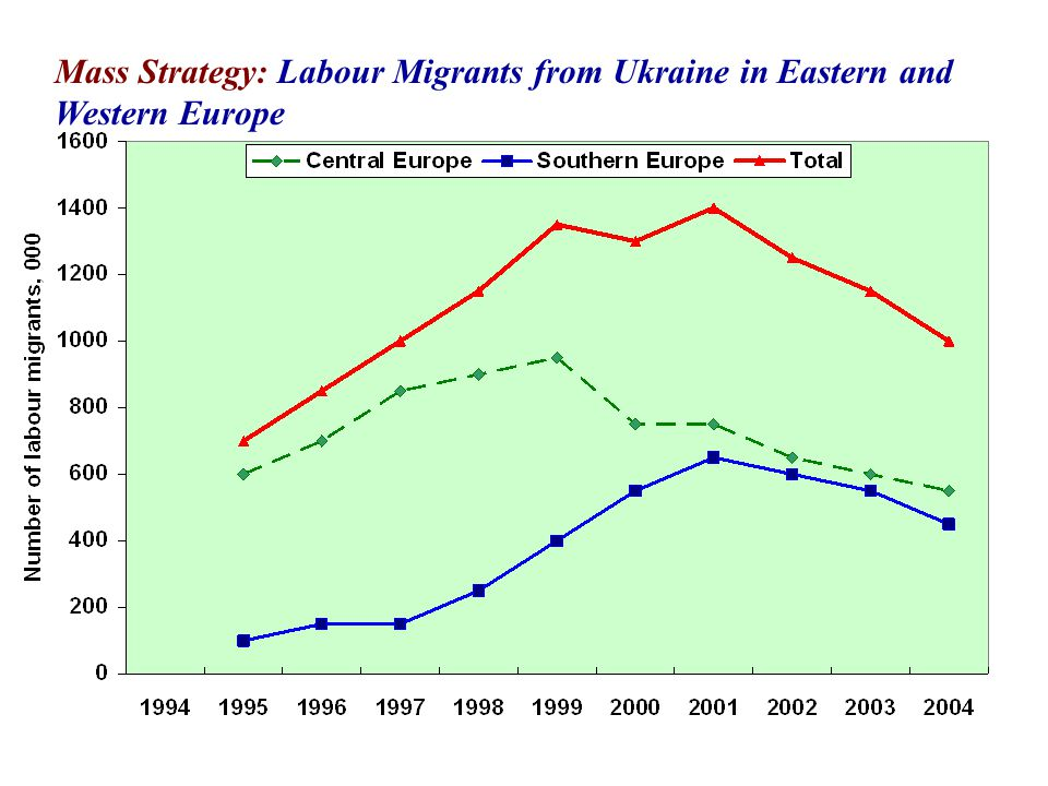 Mass Strategy: Labour Migrants from Ukraine in Eastern and Western Europe