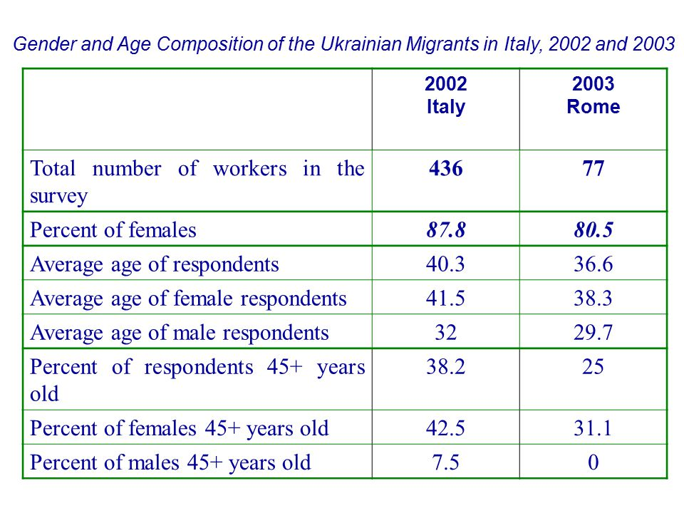 Gender and Age Composition of the Ukrainian Migrants in Italy, 2002 and 2003 2002 Italy 2003 Rome Total number of workers in the survey 43677 Percent of females87.880.5 Average age of respondents40.336.6 Average age of female respondents41.538.3 Average age of male respondents3229.7 Percent of respondents 45+ years old 38.225 Percent of females 45+ years old42.531.1 Percent of males 45+ years old7.50