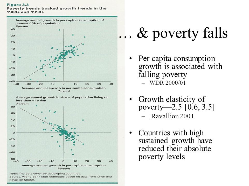 … & poverty falls Per capita consumption growth is associated with falling poverty –WDR 2000/01 Growth elasticity of poverty—2.5 [0.6, 3.5] – Ravallion 2001 Countries with high sustained growth have reduced their absolute poverty levels