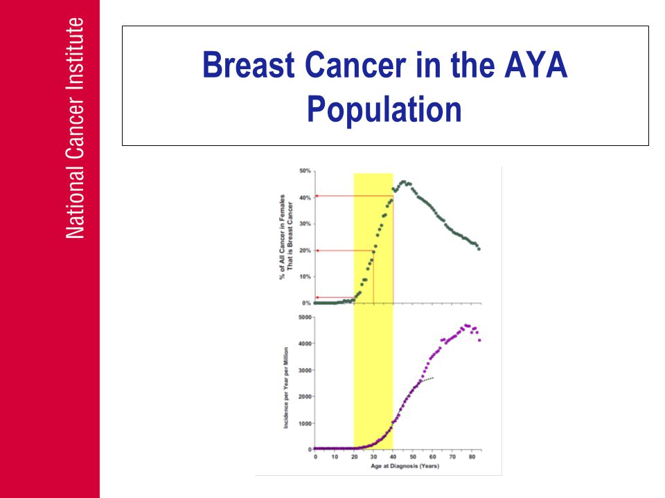 Breast Cancer in the AYA Population