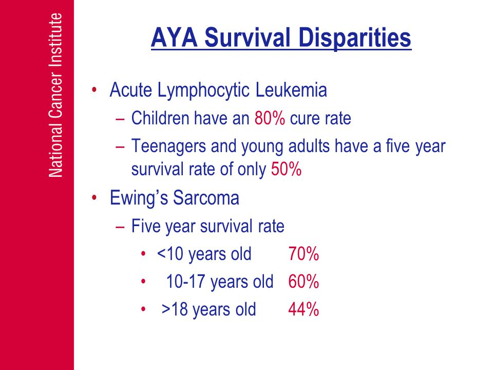AYA Survival Disparities Acute Lymphocytic Leukemia –Children have an 80% cure rate –Teenagers and young adults have a five year survival rate of only 50% Ewing's Sarcoma –Five year survival rate <10 years old70% 10-17 years old60% >18 years old44%