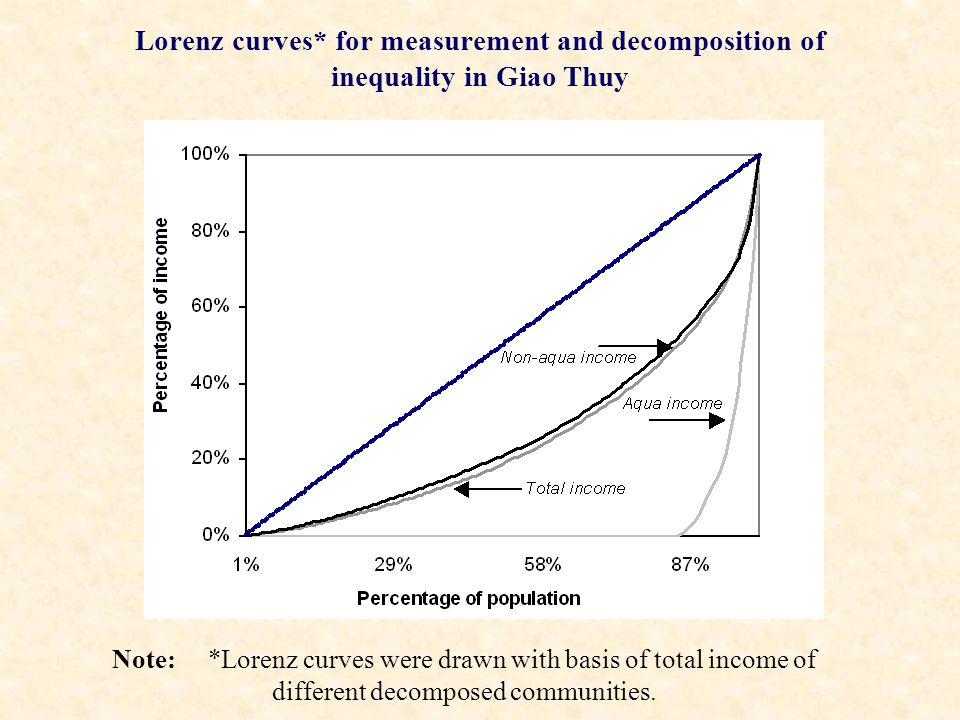 Lorenz curves* for measurement and decomposition of inequality in Giao Thuy Note: *Lorenz curves were drawn with basis of total income of different decomposed communities.