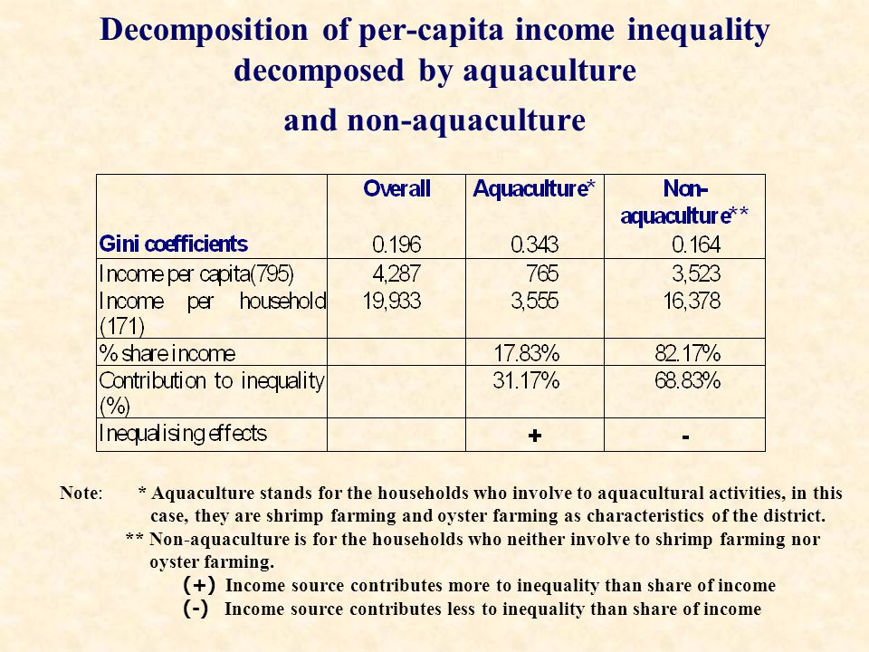 Decomposition of per-capita income inequality decomposed by aquaculture and non-aquaculture Note: * Aquaculture stands for the households who involve to aquacultural activities, in this case, they are shrimp farming and oyster farming as characteristics of the district.