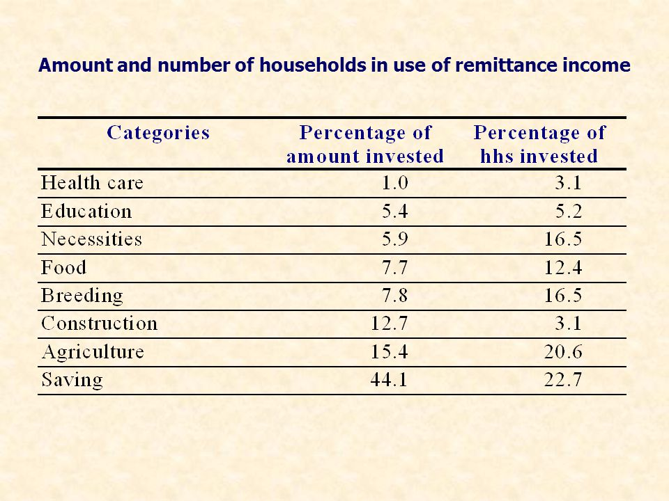 Amount and number of households in use of remittance income