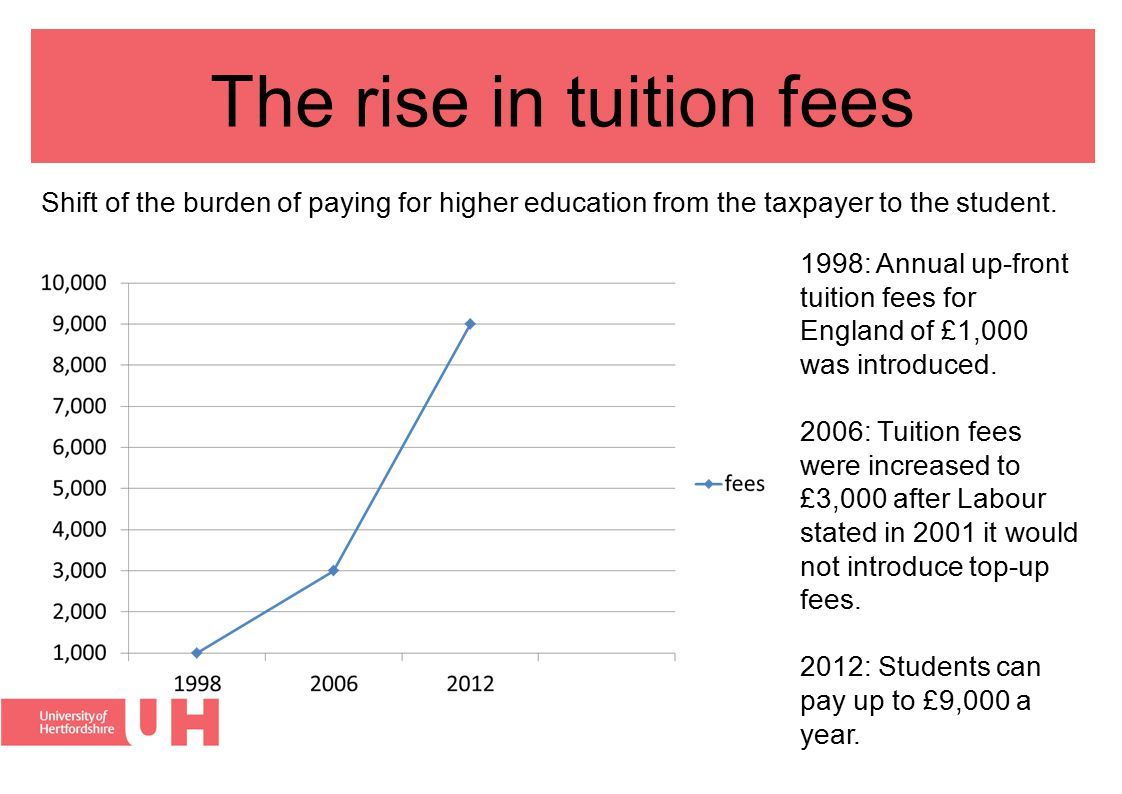 The rise in tuition fees 1998: Annual up-front tuition fees for England of £1,000 was introduced. 2006: Tuition fees were increased to £3,000 after La