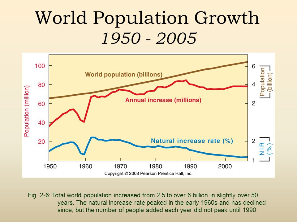 World Population Growth 1950 - 2005 Fig.