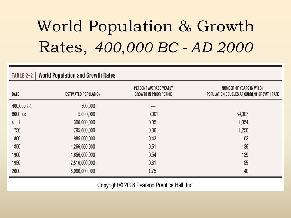 World Population & Growth Rates, 400,000 BC - AD 2000