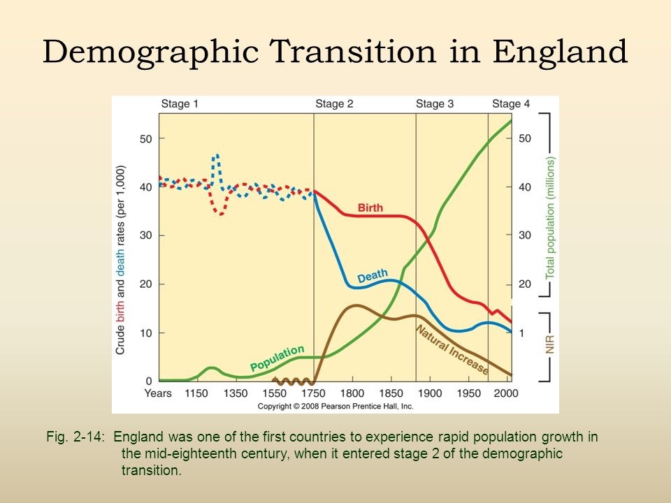 Demographic Transition in England Fig.