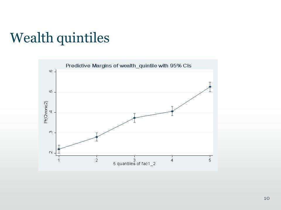 Wealth quintiles 10