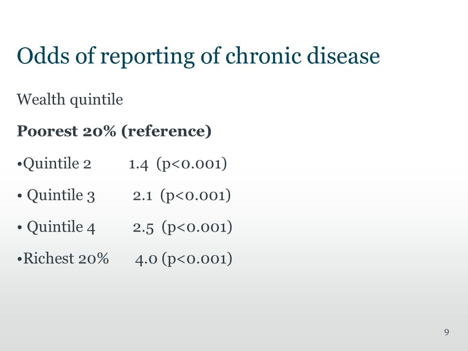 Odds of reporting of chronic disease Wealth quintile Poorest 20% (reference) Quintile (p<0.001) Quintile (p<0.001) Quintile (p<0.001) Richest 20% 4.0 (p<0.001) 9