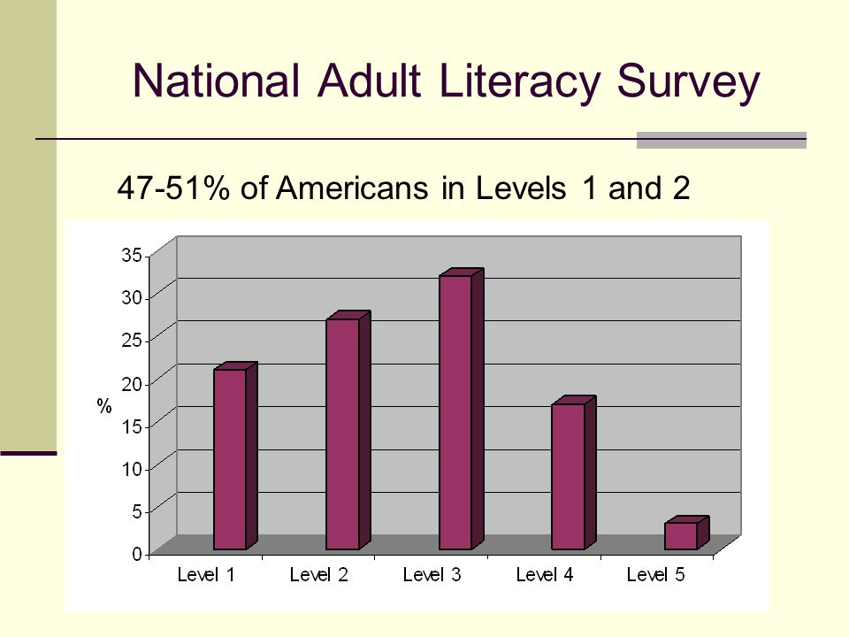 National Adult Literacy Survey 47-51% of Americans in Levels 1 and 2