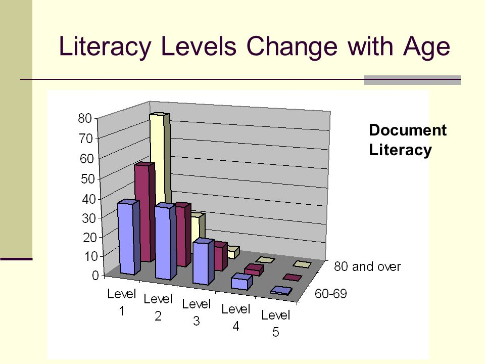 Literacy Levels Change with Age Document Literacy