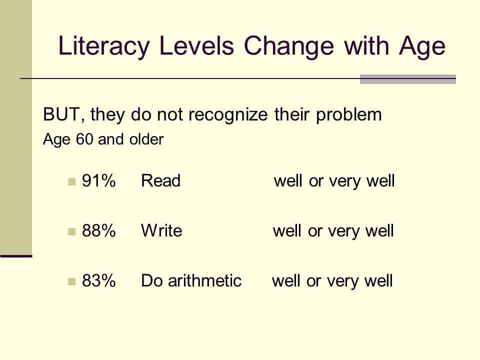 Literacy Levels Change with Age BUT, they do not recognize their problem Age 60 and older 91% Read well or very well 88% Write well or very well 83% Do arithmetic well or very well