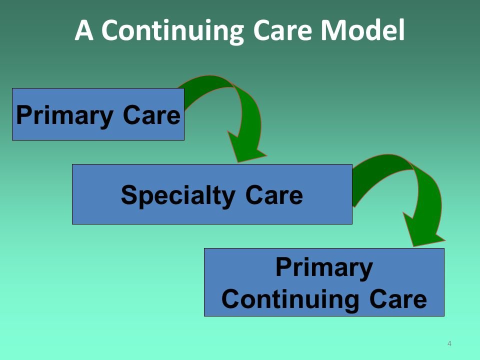 4 A Continuing Care Model Primary Continuing Care Primary Care Specialty Care