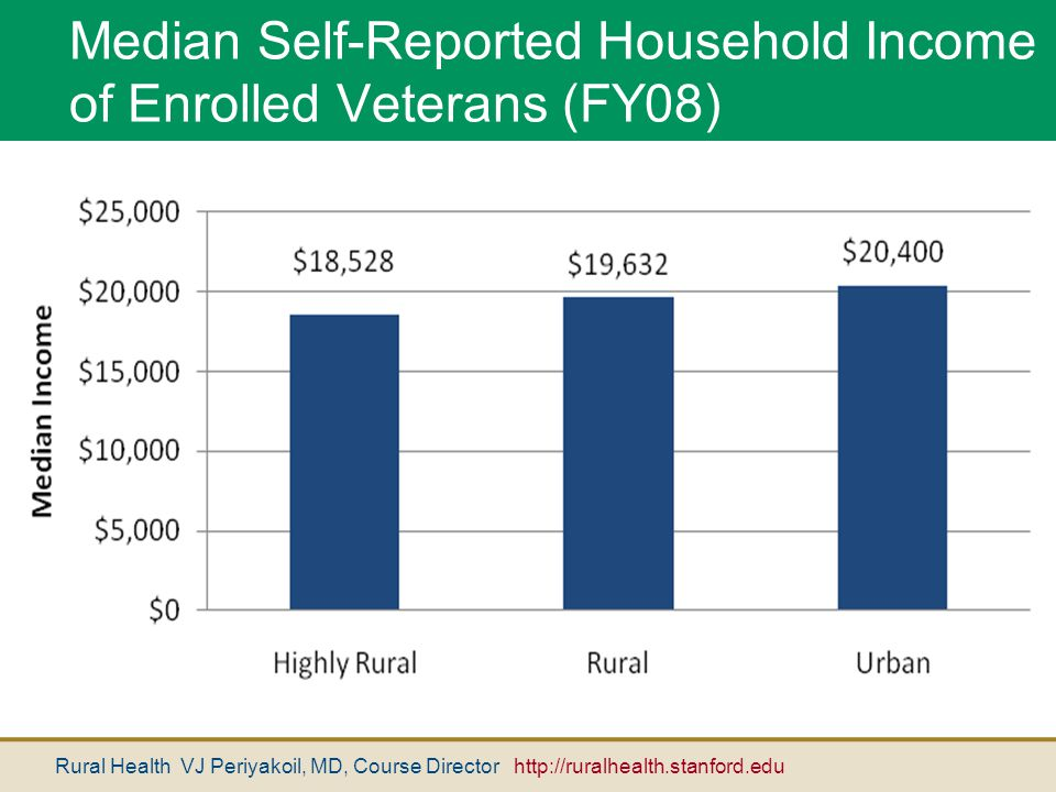 Rural Health VJ Periyakoil, MD, Course Director http://ruralhealth.stanford.edu Median Self-Reported Household Income of Enrolled Veterans (FY08)