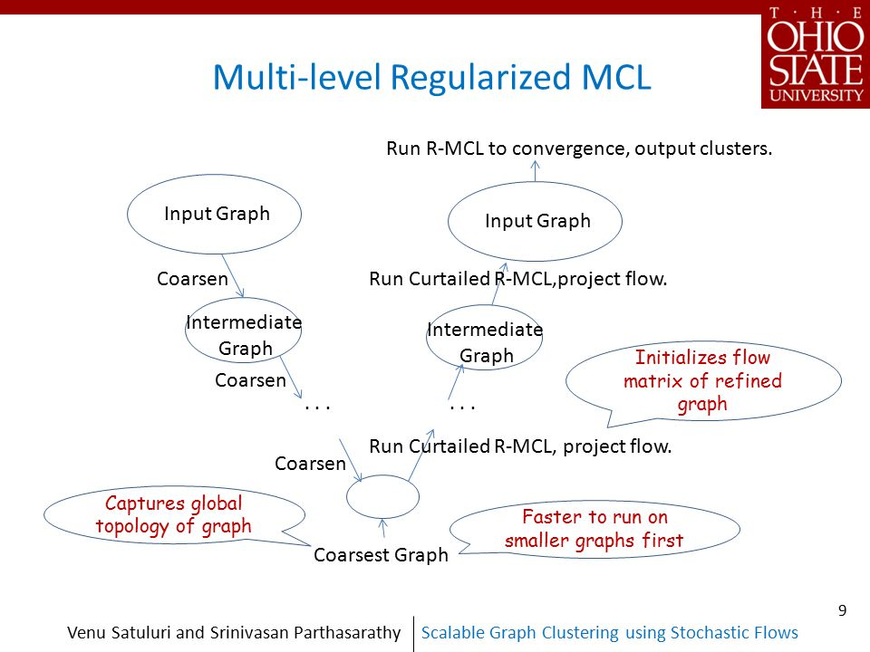 Scalable Graph Clustering using Stochastic FlowsVenu Satuluri and Srinivasan Parthasarathy Multi-level Regularized MCL Input Graph Intermediate Graph Intermediate Graph Coarsest Graph...