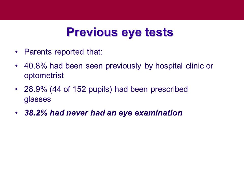 Previous eye tests Parents reported that: 40.8% had been seen previously by hospital clinic or optometrist 28.9% (44 of 152 pupils) had been prescribed glasses 38.2% had never had an eye examination