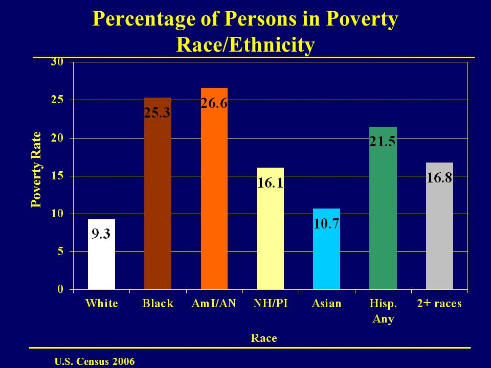 Percentage of Persons in Poverty Race/Ethnicity Poverty Rate U.S. Census 2006