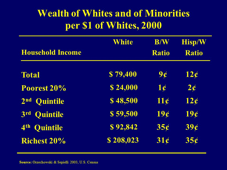 Wealth of Whites and of Minorities per $1 of Whites, 2000 Household Income White B/W Ratio Hisp/W Ratio Total $ 79,400 9¢12¢ Poorest 20% $ 24,000 1¢2¢2¢ 2 nd Quintile $ 48,500 11¢12¢ 3 rd Quintile $ 59,500 19¢ 4 th Quintile $ 92,842 35¢39¢ Richest 20% $ 208,023 31¢35¢ Source: Orzechowski & Sepielli 2003, U.S.