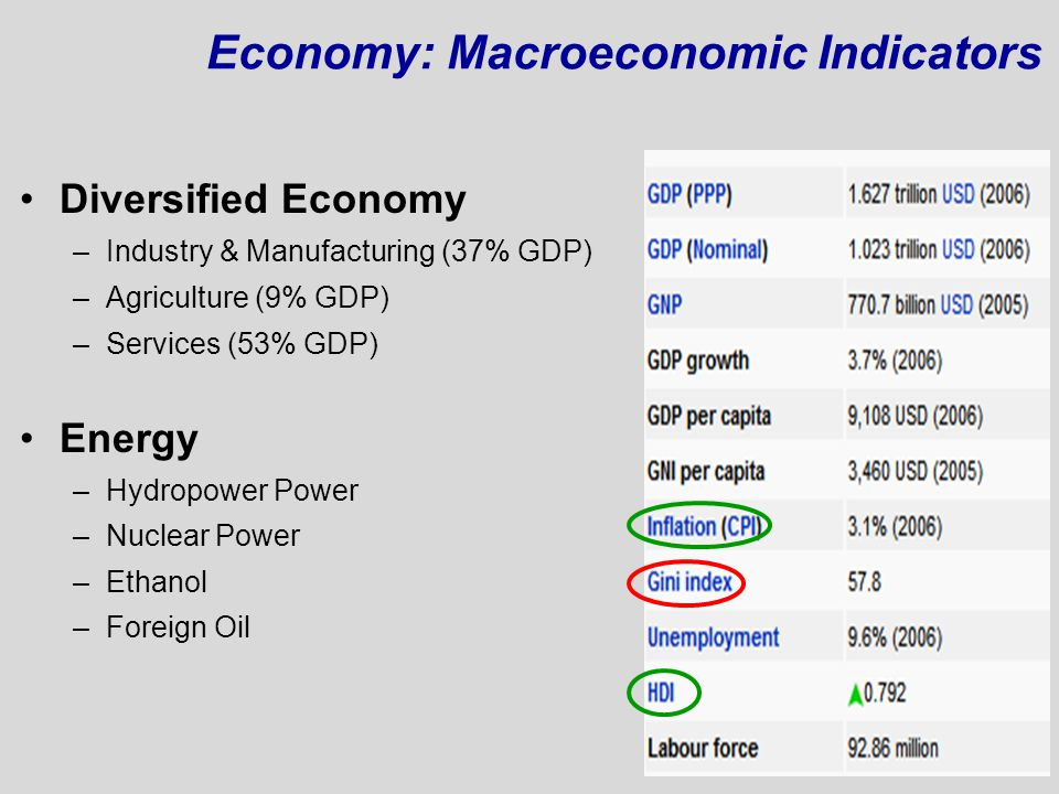 Economy: Macroeconomic Indicators Diversified Economy –Industry & Manufacturing (37% GDP) –Agriculture (9% GDP) –Services (53% GDP) Energy –Hydropower