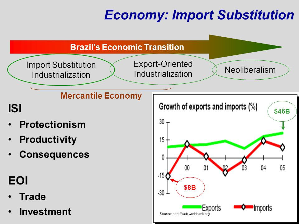 Economy: Import Substitution Import Substitution Industrialization Export-Oriented Industrialization Neoliberalism Brazil's Economic Transition Mercan