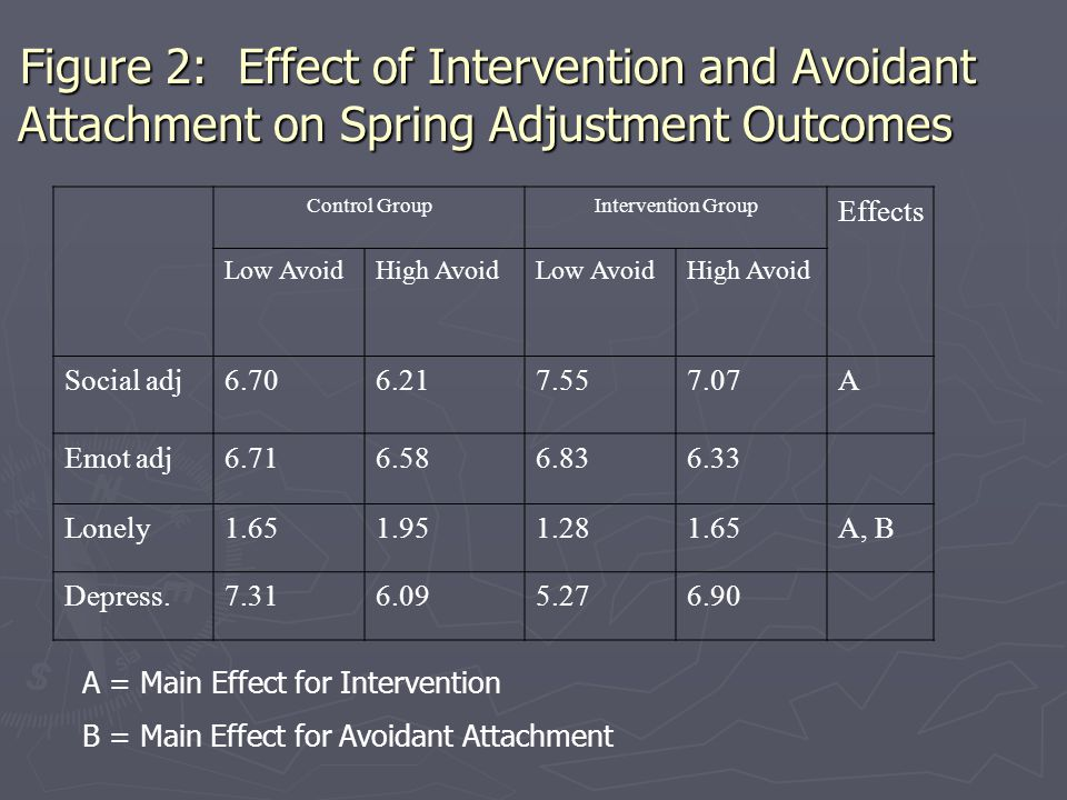 Figure 2: Effect of Intervention and Avoidant Attachment on Spring Adjustment Outcomes Control GroupIntervention Group Effects Low AvoidHigh AvoidLow