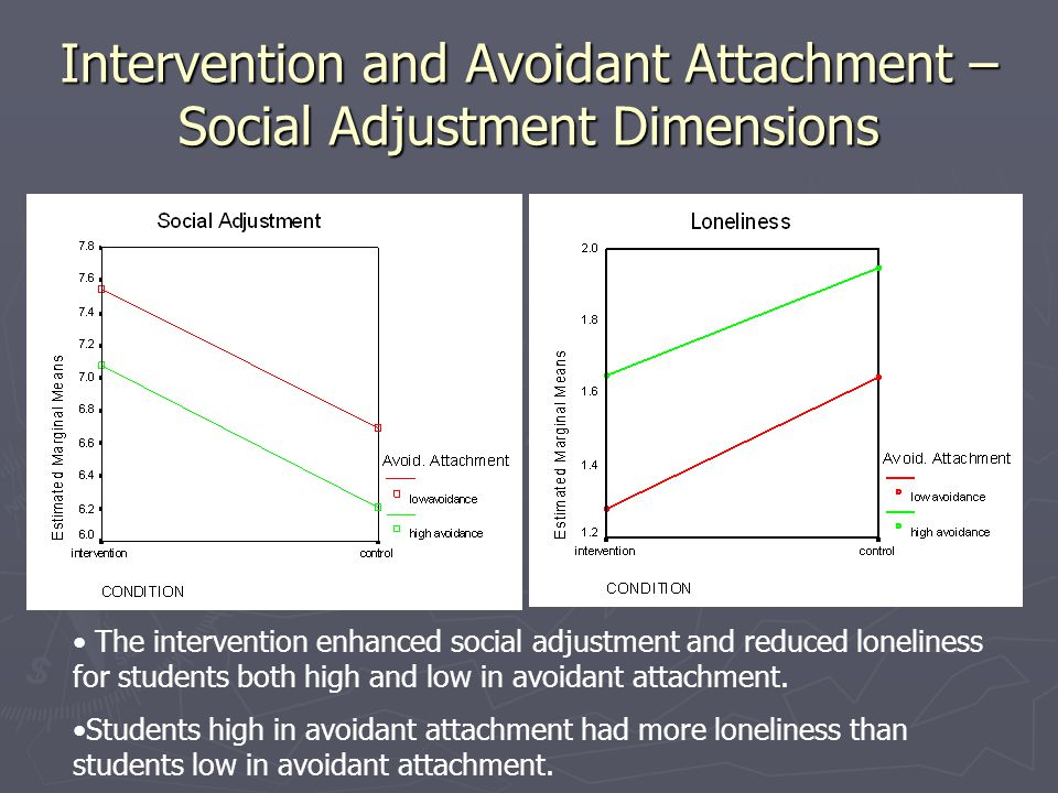 Intervention and Avoidant Attachment – Social Adjustment Dimensions The intervention enhanced social adjustment and reduced loneliness for students bo