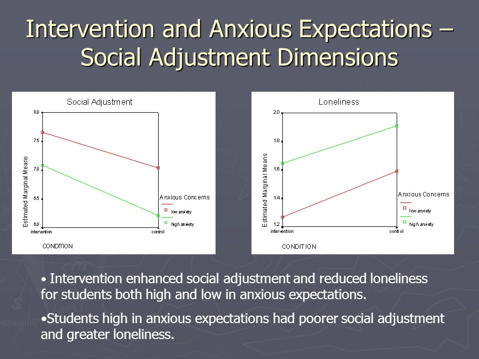 Intervention and Anxious Expectations – Social Adjustment Dimensions Intervention enhanced social adjustment and reduced loneliness for students both