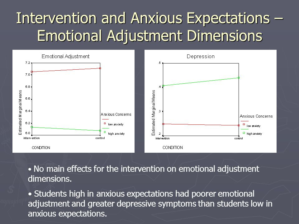 Intervention and Anxious Expectations – Emotional Adjustment Dimensions No main effects for the intervention on emotional adjustment dimensions. Stude
